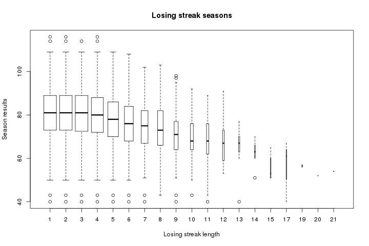 Boxplot of seasons with a losing streak of a given length